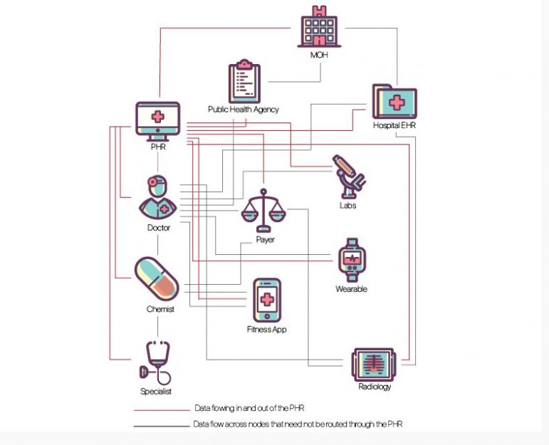 Reimagining Health Data Exchange An Api Enabled Roadmap For India