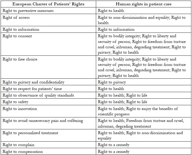 Human rights in patient care a theoretical and practical for Table th right