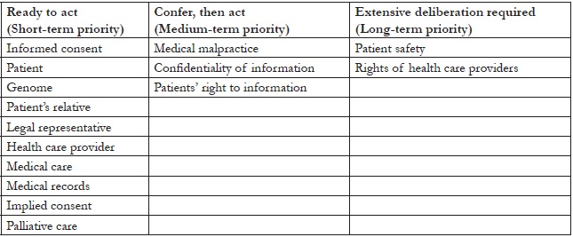 Table 2. Categories of definitional gaps identified in health care legislation of Georgia