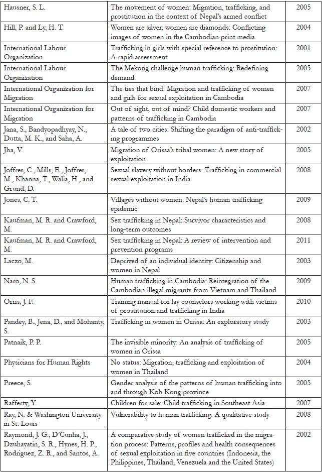 Appendix 1.2. List of final 61 included articles