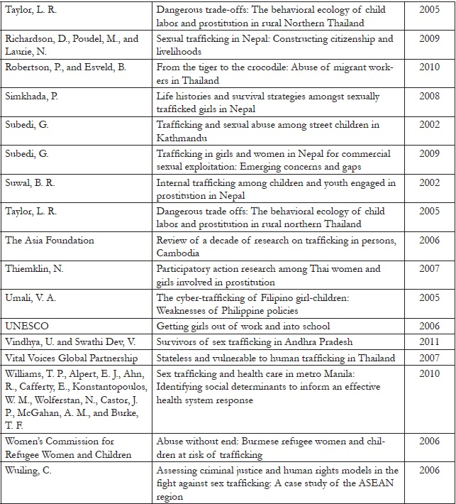 Appendix 1.3. List of final 61 included articles