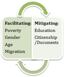 Figure 2. Interplay of facilitating and mitigating social determinants