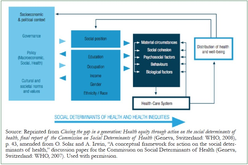 Figure 3. Commission on social determinants of health: Conceptual framework