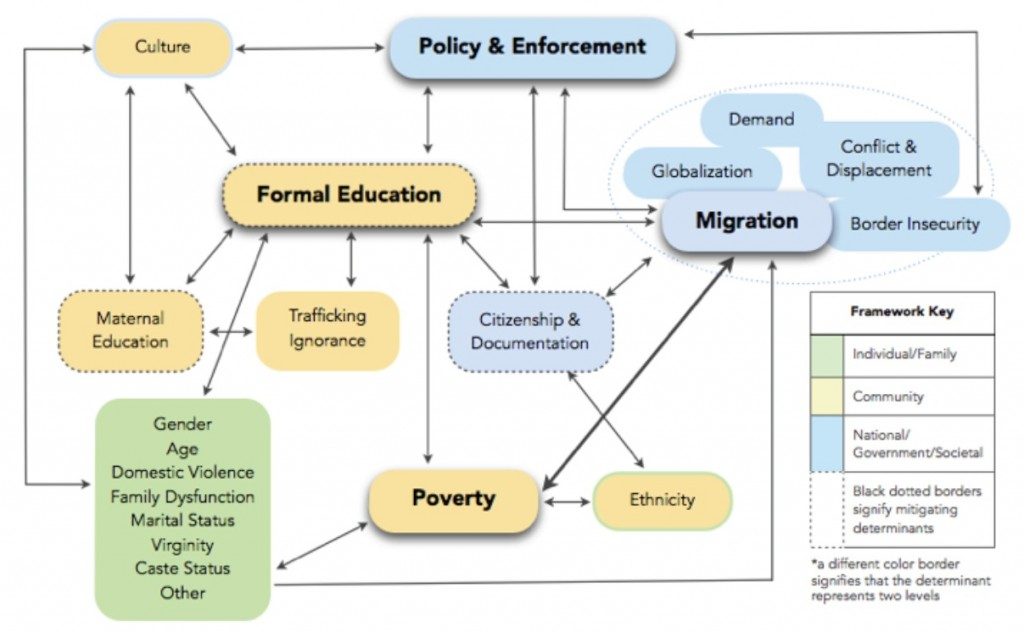 Figure 4. Framework of the relationships among social determinants of trafficking