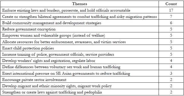 Literature review on human trafficking