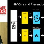 Women at the crossroads: HIV, reproductive health, maternal mortality, and child health