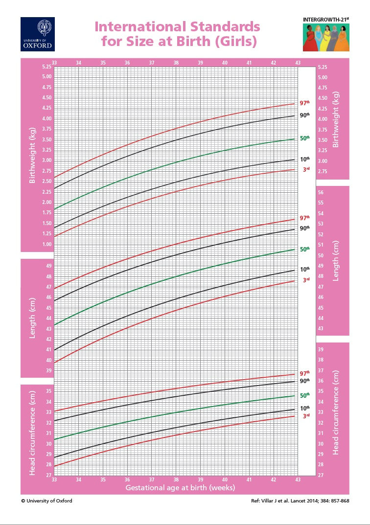 Brand new size at birth standards will improve neonatal health newborn growth size birth global oxford intergrowth standards chart who world health organization girls female nvjuhfo Image collections