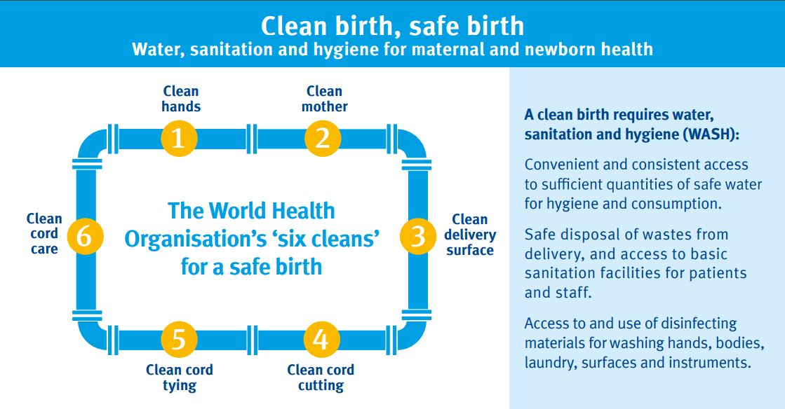 Adapted from: WaterAid & Evidence for Action. (2015). WaterAid MamaYe Clean Birth, Safe Birth Infographic. London: WaterAid & Evidence for Action.