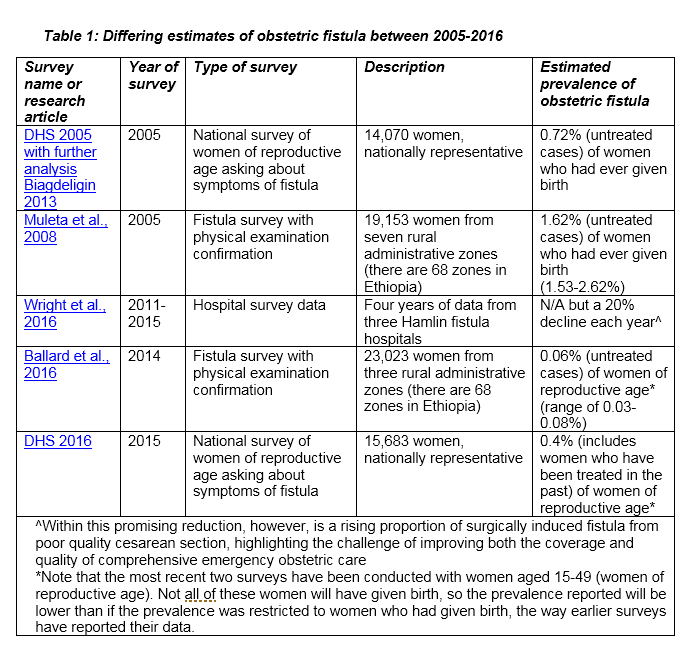 Table 1 Differing estimates of obstetric fistula between 2005-2016