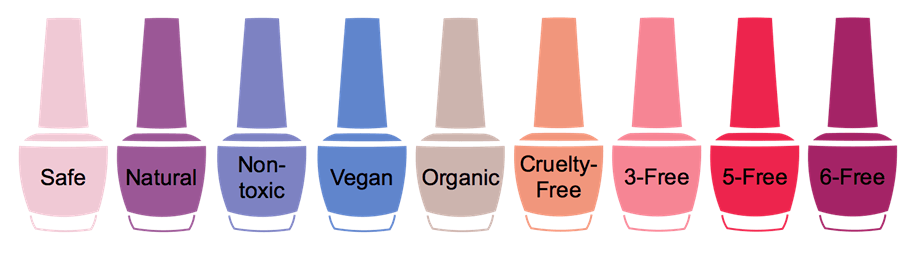 The Continual Regrettable Substitution of Nail Polish Ingredients ...